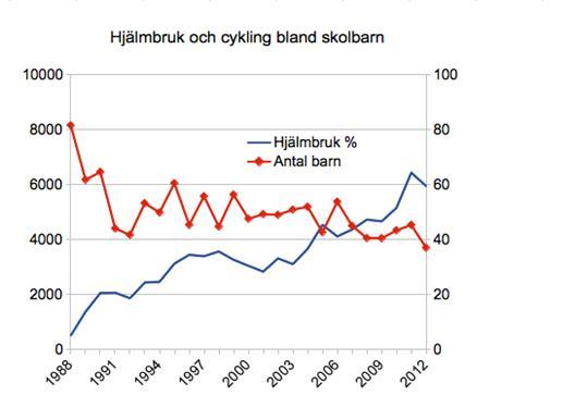 hjälmbruk och cykling bland barn