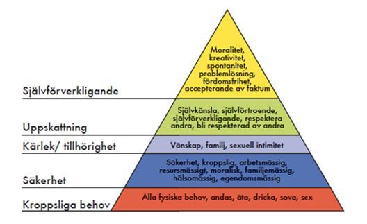 Behovspyramiden
